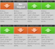 Скачать сигналы для Forex